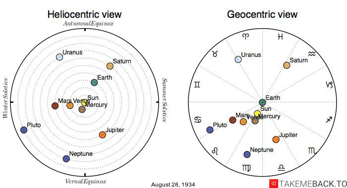 Planetary positions on August 28th, 1934 - Heliocentric and Geocentric views
