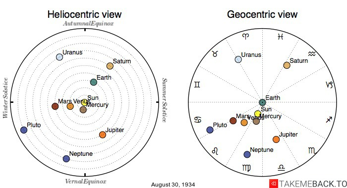 Planetary positions on August 30th, 1934 - Heliocentric and Geocentric views