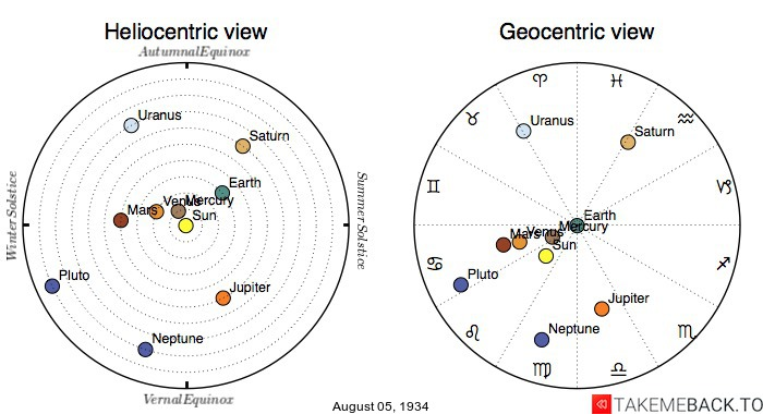 Planetary positions on August 5th, 1934 - Heliocentric and Geocentric views