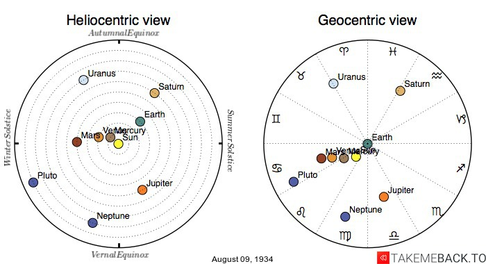 Planetary positions on August 9th, 1934 - Heliocentric and Geocentric views