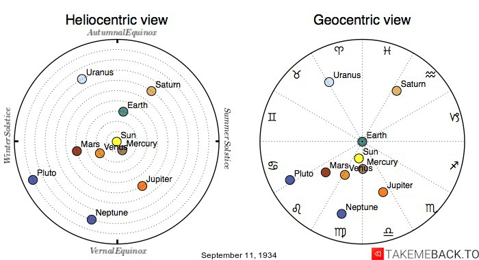 Planetary positions on September 11th, 1934 - Heliocentric and Geocentric views