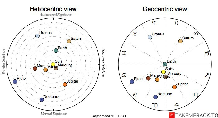 Planetary positions on September 12th, 1934 - Heliocentric and Geocentric views