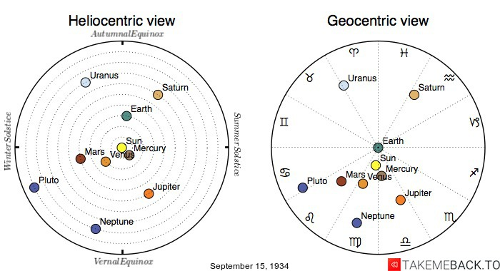 Planetary positions on September 15th, 1934 - Heliocentric and Geocentric views