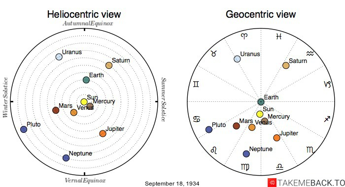 Planetary positions on September 18th, 1934 - Heliocentric and Geocentric views
