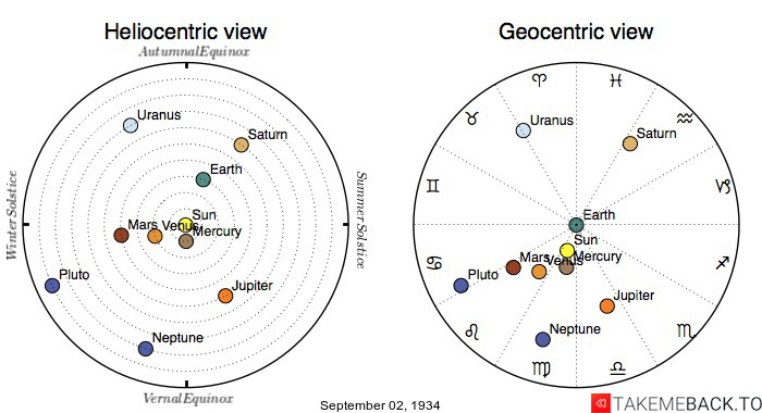 Planetary positions on September 2nd, 1934 - Heliocentric and Geocentric views