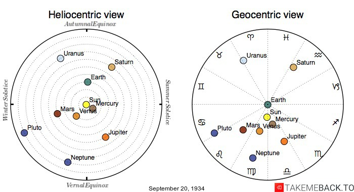 Planetary positions on September 20th, 1934 - Heliocentric and Geocentric views