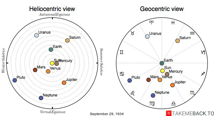 Planetary positions on September 29th, 1934 - Heliocentric and Geocentric views