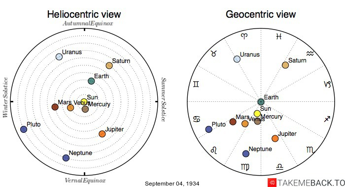 Planetary positions on September 4th, 1934 - Heliocentric and Geocentric views