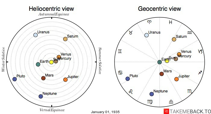 Planetary positions on January 1st, 1935 - Heliocentric and Geocentric views