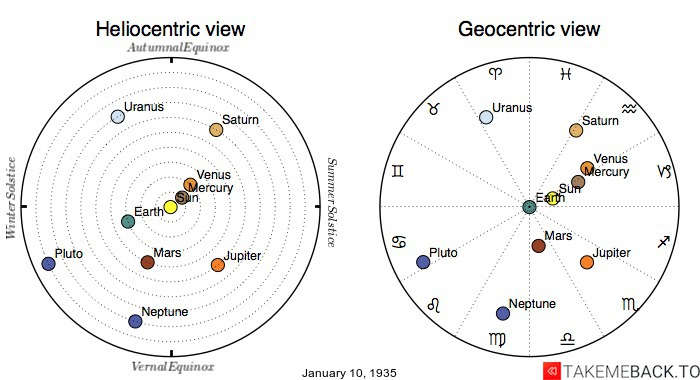 Planetary positions on January 10th, 1935 - Heliocentric and Geocentric views
