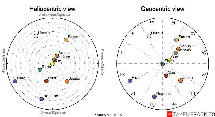 Planetary positions on January 17th, 1935 - Heliocentric and Geocentric views