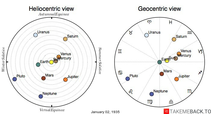 Planetary positions on January 2nd, 1935 - Heliocentric and Geocentric views