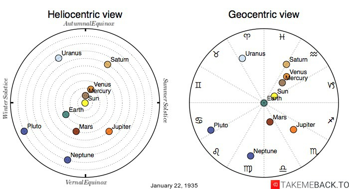 Planetary positions on January 22nd, 1935 - Heliocentric and Geocentric views