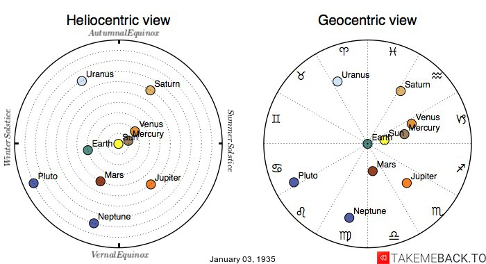 Planetary positions on January 3rd, 1935 - Heliocentric and Geocentric views
