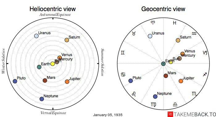 Planetary positions on January 5th, 1935 - Heliocentric and Geocentric views