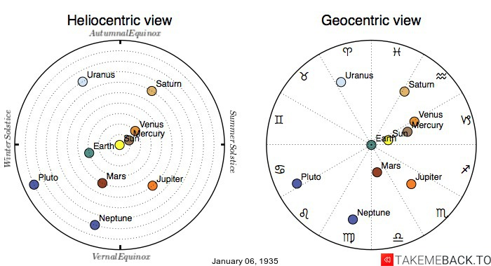Planetary positions on January 6th, 1935 - Heliocentric and Geocentric views