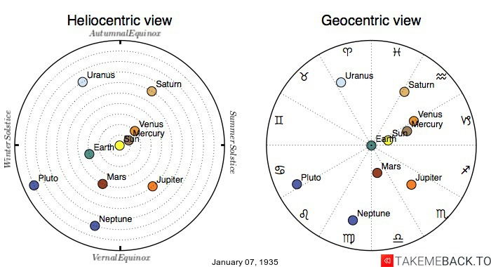 Planetary positions on January 7th, 1935 - Heliocentric and Geocentric views