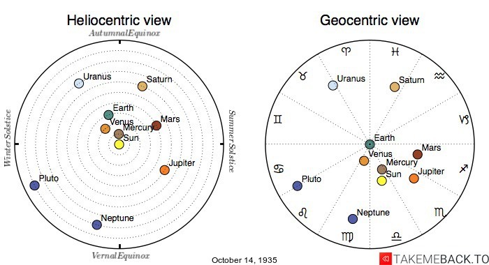 Planetary positions on October 14th, 1935 - Heliocentric and Geocentric views