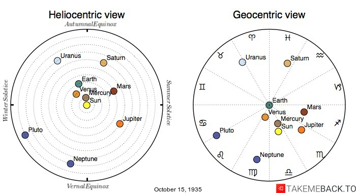 Planetary positions on October 15th, 1935 - Heliocentric and Geocentric views