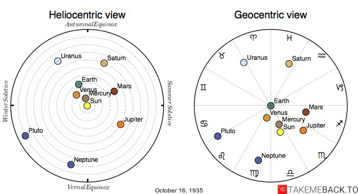 Planetary positions on October 16th, 1935 - Heliocentric and Geocentric views