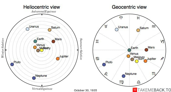 Planetary positions on October 30th, 1935 - Heliocentric and Geocentric views