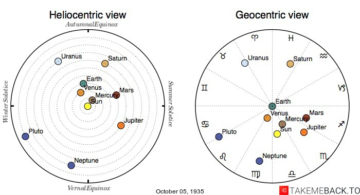 Planetary positions on October 5th, 1935 - Heliocentric and Geocentric views