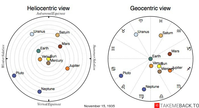 Planetary positions on November 15th, 1935 - Heliocentric and Geocentric views