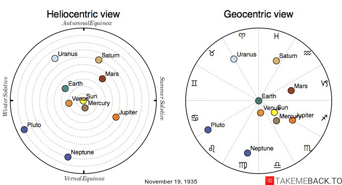 Planetary positions on November 19th, 1935 - Heliocentric and Geocentric views