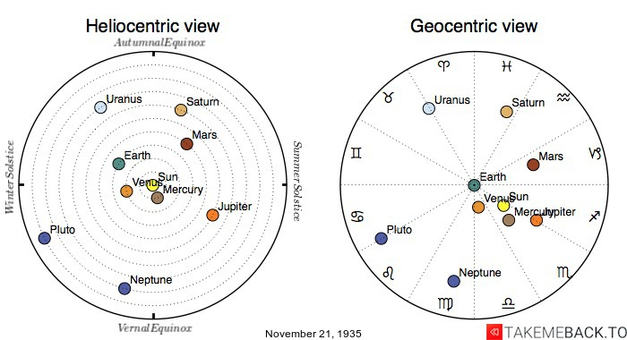 Planetary positions on November 21st, 1935 - Heliocentric and Geocentric views