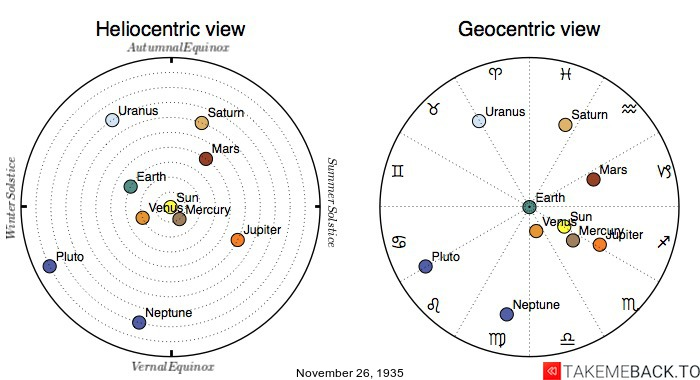 Planetary positions on November 26th, 1935 - Heliocentric and Geocentric views