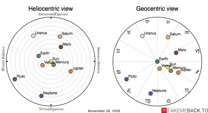 Planetary positions on November 28th, 1935 - Heliocentric and Geocentric views
