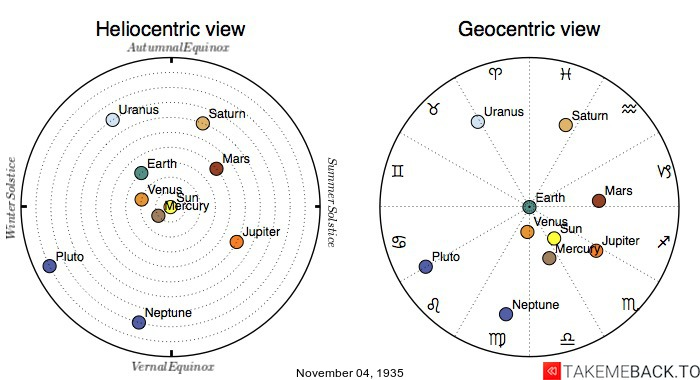 Planetary positions on November 4th, 1935 - Heliocentric and Geocentric views