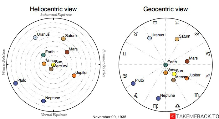 Planetary positions on November 9th, 1935 - Heliocentric and Geocentric views