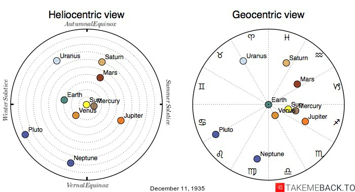 Planetary positions on December 11th, 1935 - Heliocentric and Geocentric views
