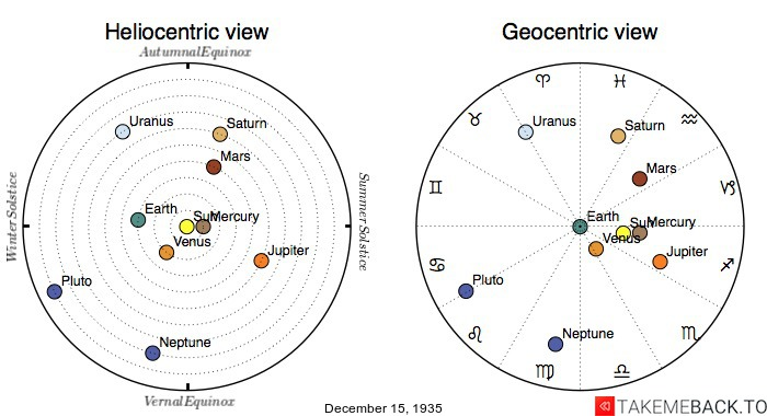 Planetary positions on December 15th, 1935 - Heliocentric and Geocentric views
