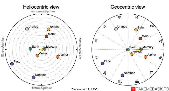 Planetary positions on December 19th, 1935 - Heliocentric and Geocentric views