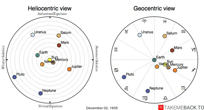 Planetary positions on December 2nd, 1935 - Heliocentric and Geocentric views