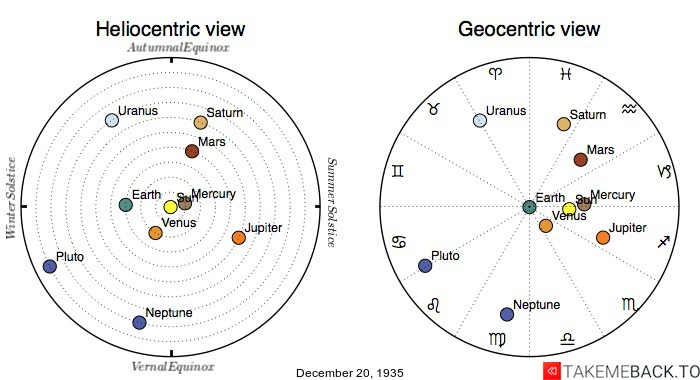 Planetary positions on December 20th, 1935 - Heliocentric and Geocentric views