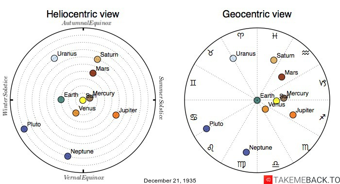 Planetary positions on December 21st, 1935 - Heliocentric and Geocentric views