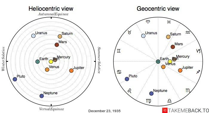Planetary positions on December 23rd, 1935 - Heliocentric and Geocentric views