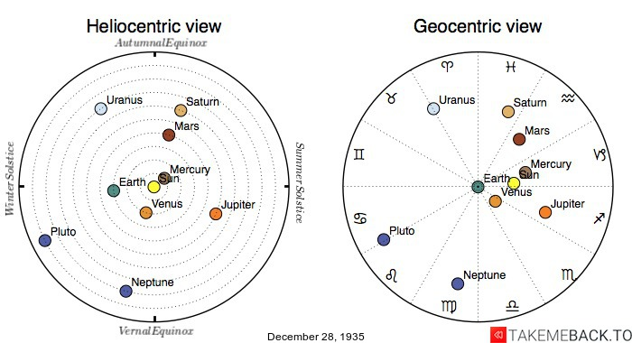 Planetary positions on December 28th, 1935 - Heliocentric and Geocentric views