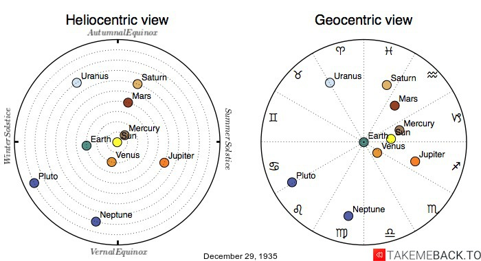 Planetary positions on December 29th, 1935 - Heliocentric and Geocentric views