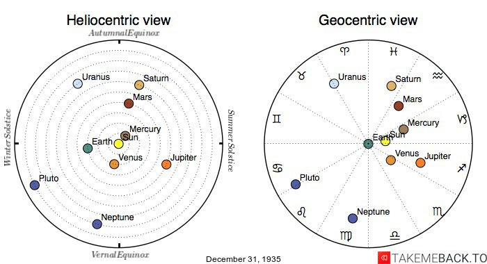 Planetary positions on December 31st, 1935 - Heliocentric and Geocentric views
