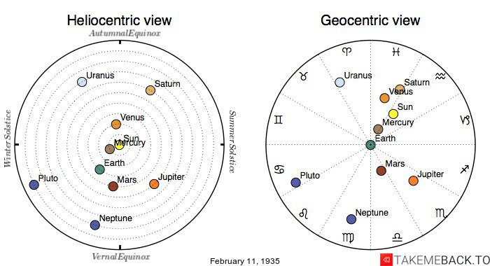 Planetary positions on February 11th, 1935 - Heliocentric and Geocentric views