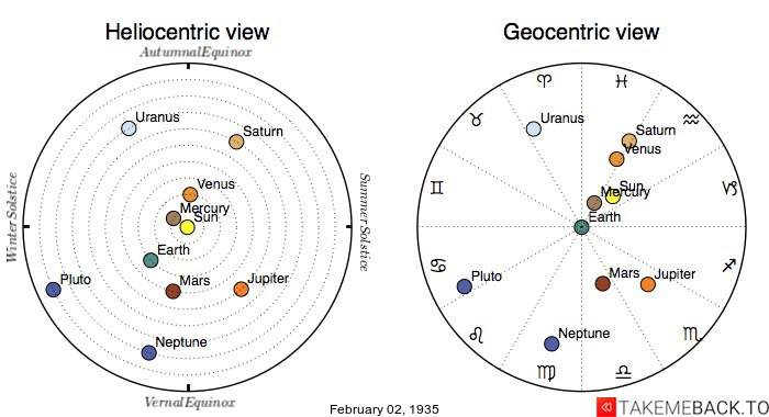 Planetary positions on February 2nd, 1935 - Heliocentric and Geocentric views
