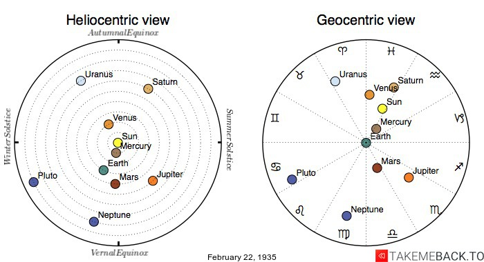 Planetary positions on February 22nd, 1935 - Heliocentric and Geocentric views