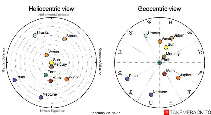Planetary positions on February 25th, 1935 - Heliocentric and Geocentric views