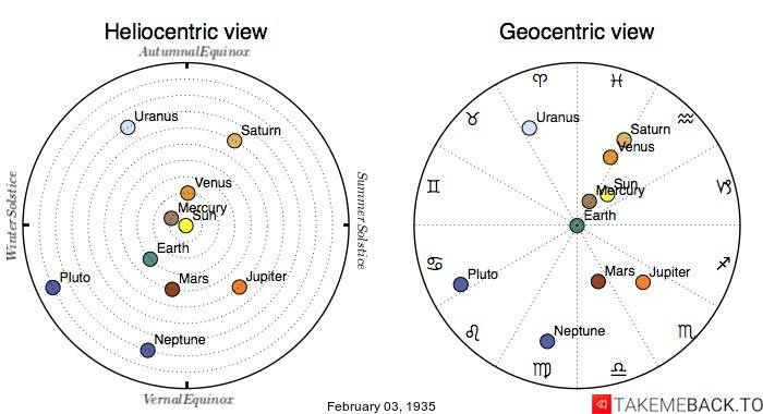 Planetary positions on February 3rd, 1935 - Heliocentric and Geocentric views