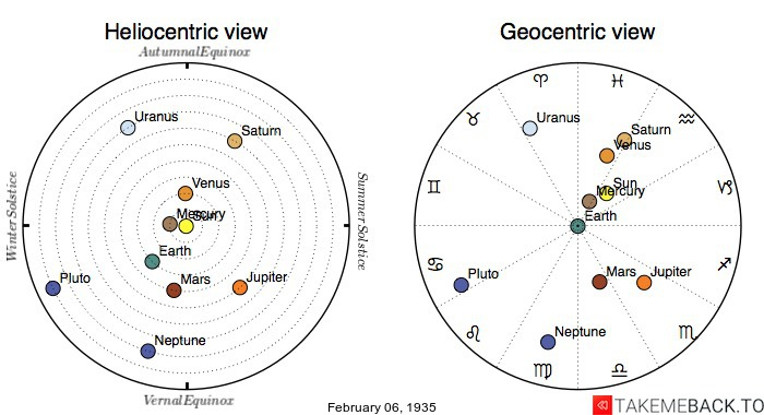Planetary positions on February 6th, 1935 - Heliocentric and Geocentric views