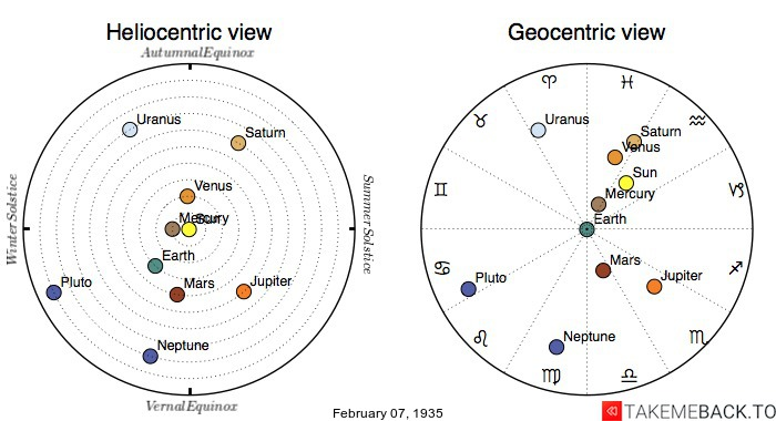 Planetary positions on February 7th, 1935 - Heliocentric and Geocentric views